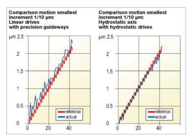 grafie hydro vs lineair (625x447)